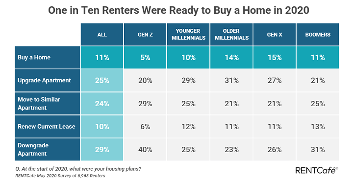 RenCafe Survey COVID Impact on Home Buyers Plans 1